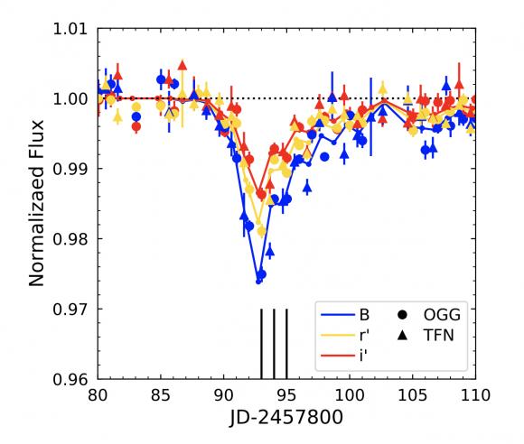 Uno de los mínimos brillo de Tabby. Se aprecia la dependencia con el color (Boyajian et al.).