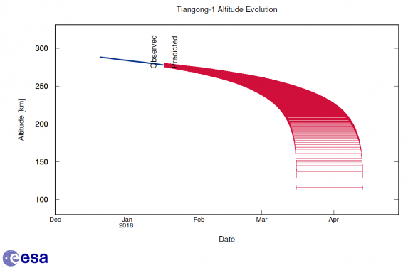 Predicción de la reentrada de la Tiangong 1 (ESA).