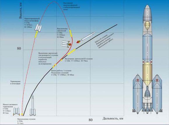 Trayectoria de lanzamiento del Rossiyanka y el retorno al lugar del lanzamiento de la primera etapa (GRTs Makeyev).