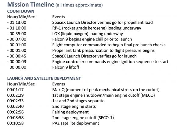 Secuencia del lanzamiento (SpaceX).