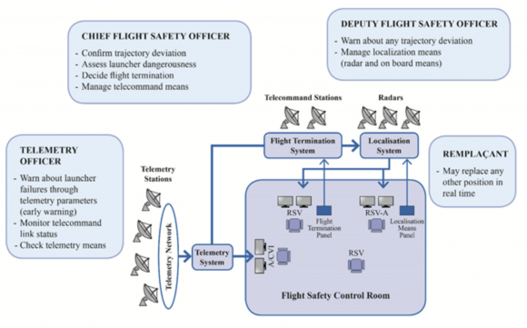 (H. Poussin et al., Human factors in launch flight safety, The Journal of Space Safety Engineering (2017)).