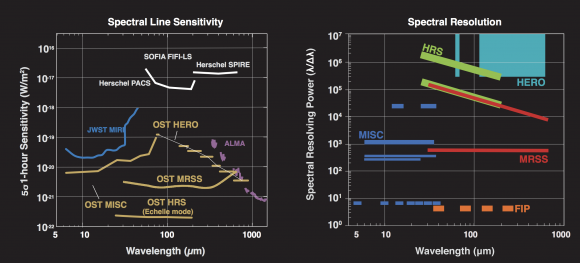 Instrumentos de Origins y las longitudes de ondas observadas comparadas con otros instrumentos (NASA).