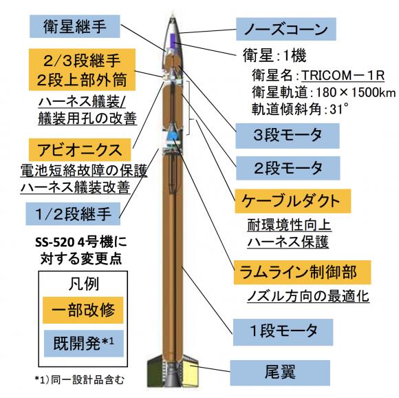 SS-520-5 (JAXA).