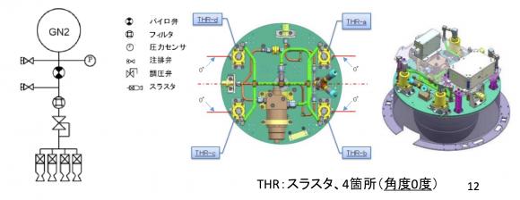 Sistema de control de la segunda y tercera etapa a base de nitrógeno (JAXA).
