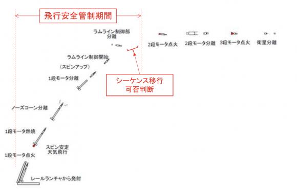 Fases del lanzamiento del SS-520-5 (JAXA).
