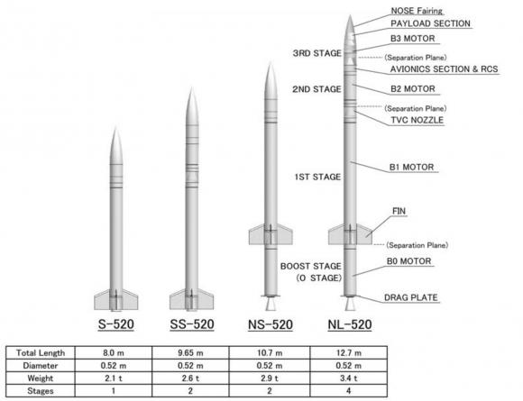 Lanzadores basados en el SS-520 (JAXA).