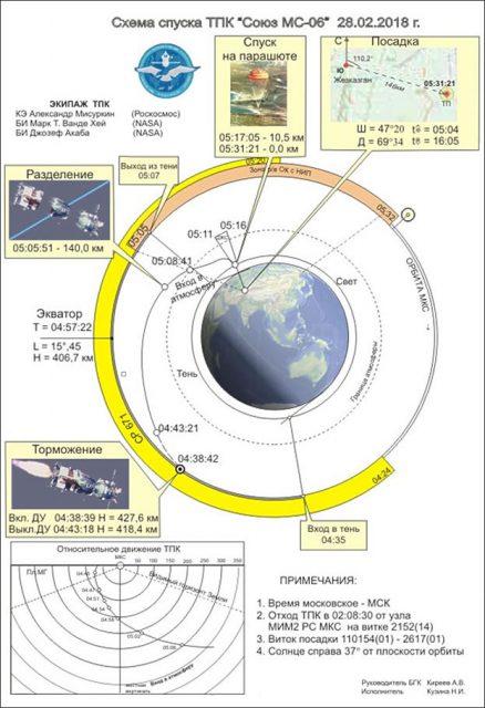 Esquema de la reentrada de la Soyuz MS-06 (TsUP).