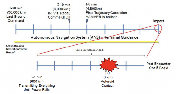 Secuencia de eventos antes del impacto (NASA/NNSA).
