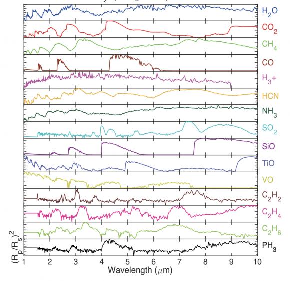 La firma espectral de los compuestos que detectará ARIEL en la atmósfera de los exoplanetas (ESA).
