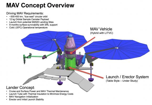 Sonda de aterrizaje SRL con el cohete MAV (NASA).