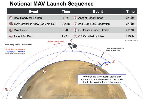 Secuencia de lanzamiento del MAV con las muestras (NASA).