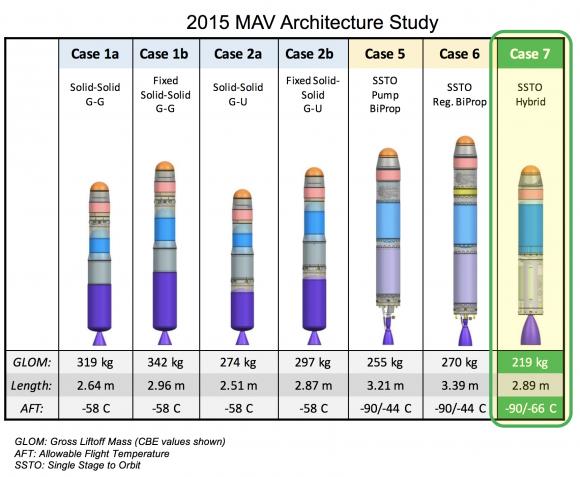 Diseños descartados para el MAV (NASA).