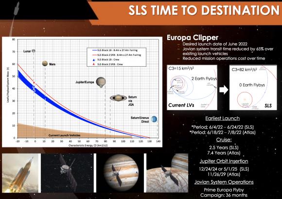 Es poco probable que el SLS no se use para Europa Clipper, a pesar de sus ventajas (NASA).