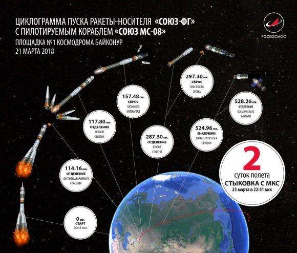 Fases del lanzamiento de la Soyuz (Roscosmos).