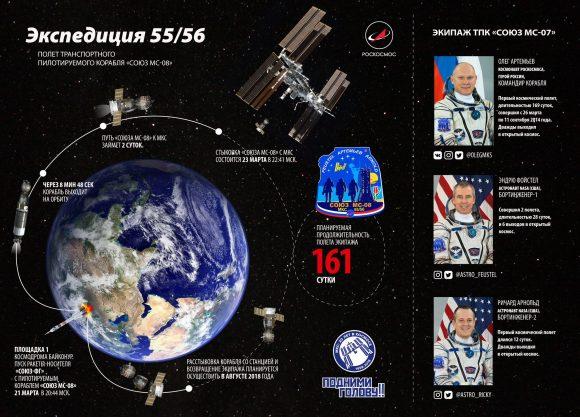 Fases del acoplamiento y tripulación de la Soyuz MS-08 (Roscosmos).