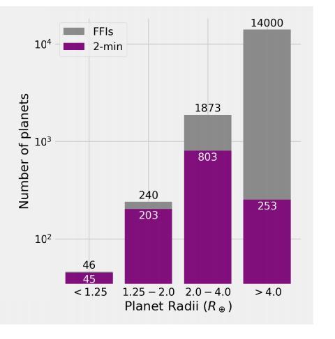 Estimación de los planetas que descubrirá TESS en función de su tamaño (NASA).