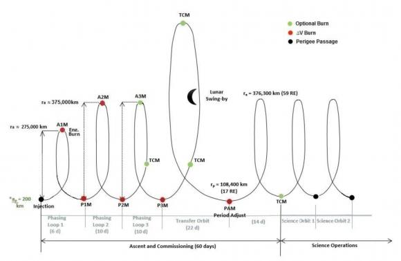 Secuencia de eventos para alcanzar la órbita final (NASA).