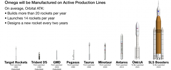 Cohetes de Orbital ATK (Orbital ATK).