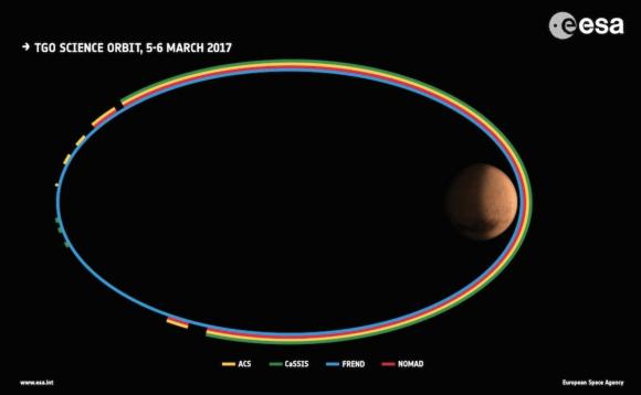 Funcionamiento de los distintos instrumentos de TGO en función de la órbita (ESA).