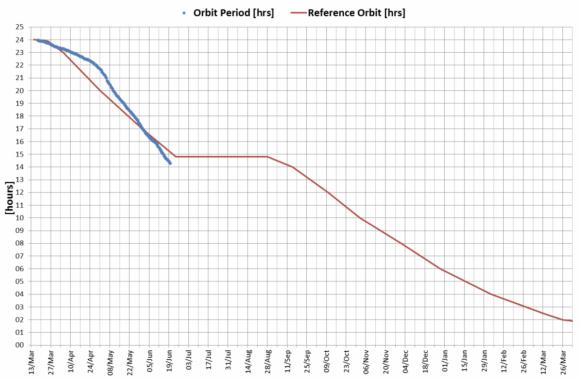 Reducción del periodo de la órbita de TGO durante los primeros meses de aerofrenado. En azul la variación real, en rojo la prevista (ESA).