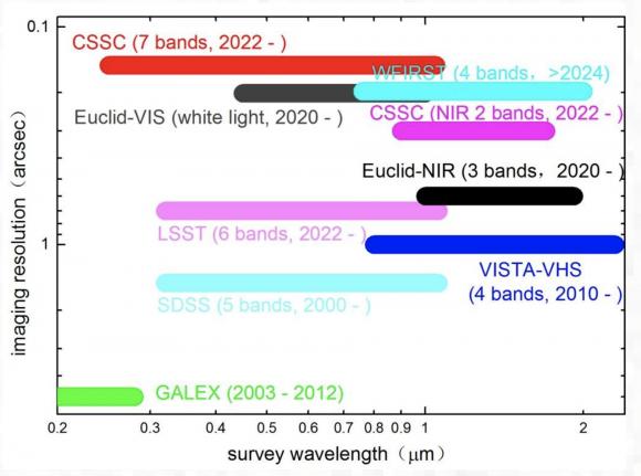 Rango de longitudes de onda que podrá observar el Xuntian y otros telescopios.