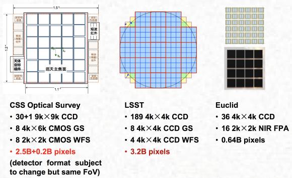 Detector de la cámara de Xuntian (izquierda), comparado con el del telescopio LSST y el Euclid.