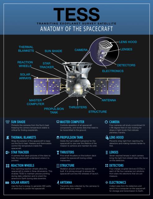Detalles de TESS (NASA).