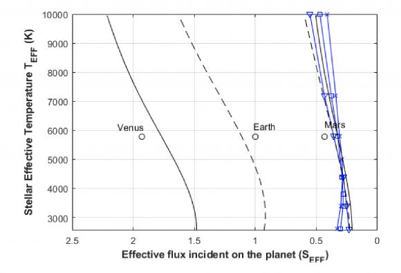 Efecto del metano en el límite exterior de la zona habitable según el tipo de estrella (Ramírez et al.).
