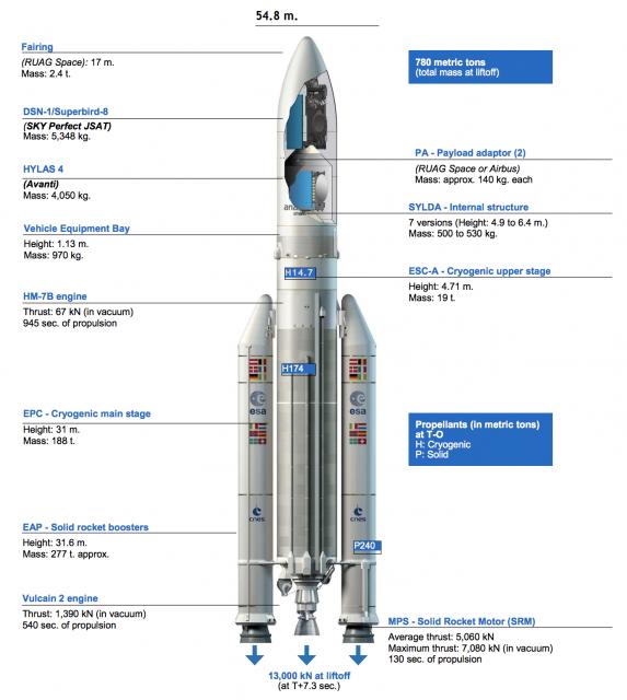 Ariane 5 (Arianespace).
