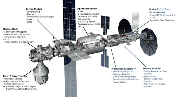 Elementos de Orbital Hub (DLR).