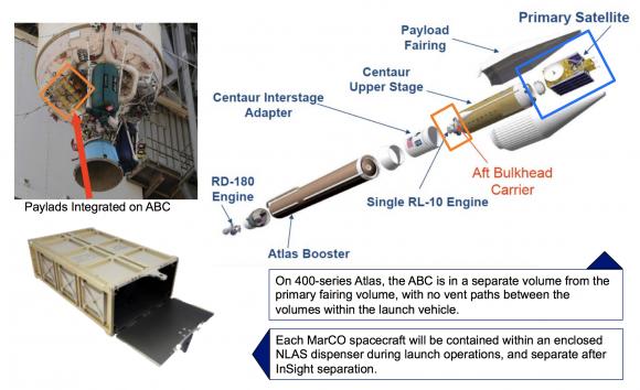 Localización de los MarCO en el cohete Atlas V (NASA).