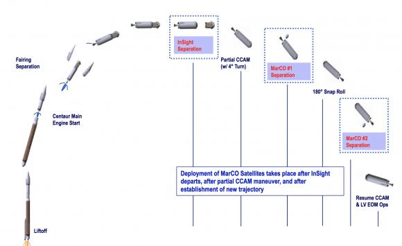 Secuencia de despliegue de los MarCO (NASA).