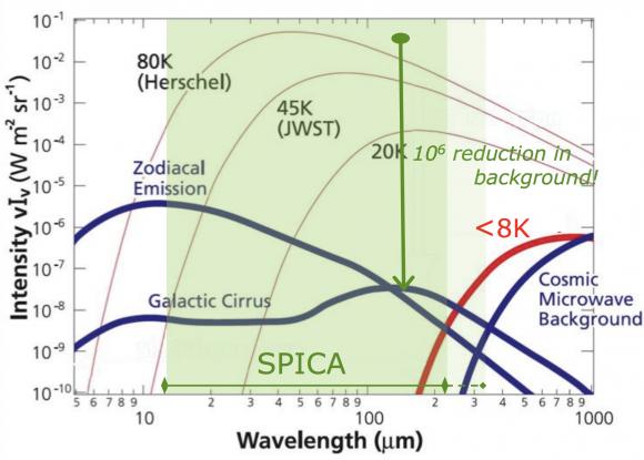 Cobertura en longitudes de onda de SPICA (ESA).