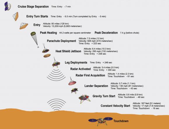 Fases de la entrada atmosférica, descenso y aterrizaje (EDL) (NASA).