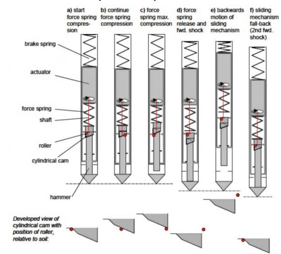 Mecanismo de percusión de HP3 (DLR).