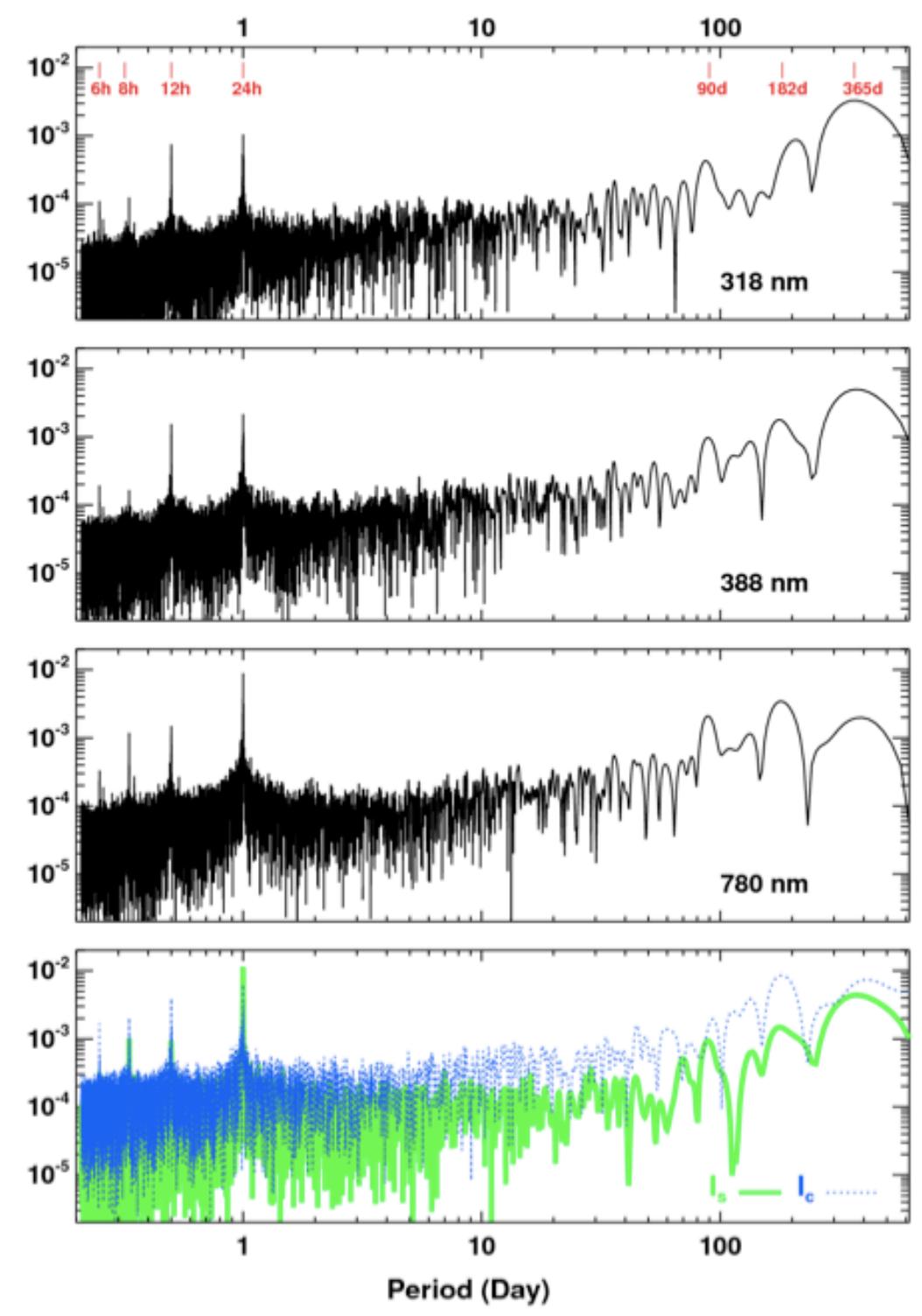 Observando la Tierra como si fuera un exoplaneta con DSCOVR - Eureka