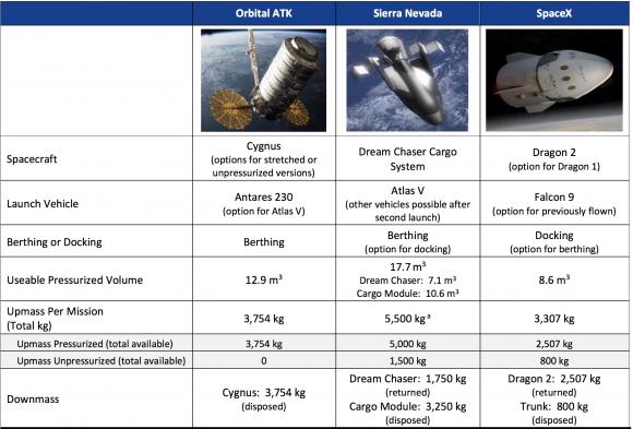 Las naves de carga del programa CRS-2 (NASA OIG).