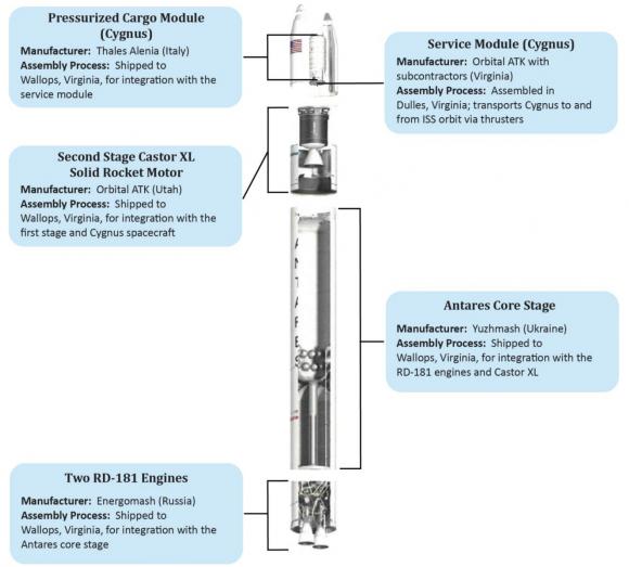 El Antares 230 de Orbital ATK (NASA OIG).