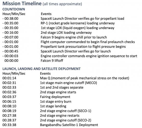 Sucesión de eventos del lanzamiento (SpaceX).