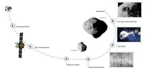 Fases de la misión Hera (ESA).