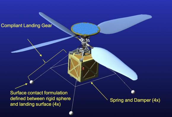 Elementos del helicóptero (NASA).