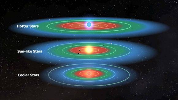 La zona habitable alrededor de varios tipos de estrellas (NASA).