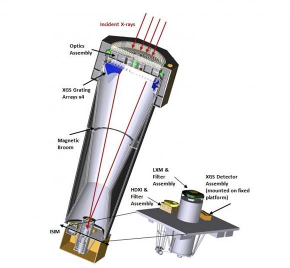 Óptica de Lynx (NASA).