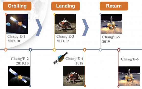 Fases del CLEP, el programa chino de exploración lunar (CNSA).