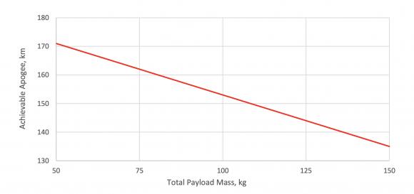 Prestaciones del Arion 1 en función de la carga (PLD Space).