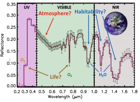 Así vería HabEx el espectro de la atmósfera de un planeta similar a la Tierra (NASA).