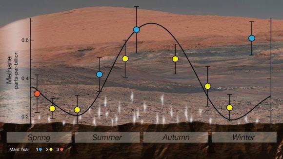 Variación cíclica en la abundancia del metano descubierta por Curiosity (NASA/JPL).