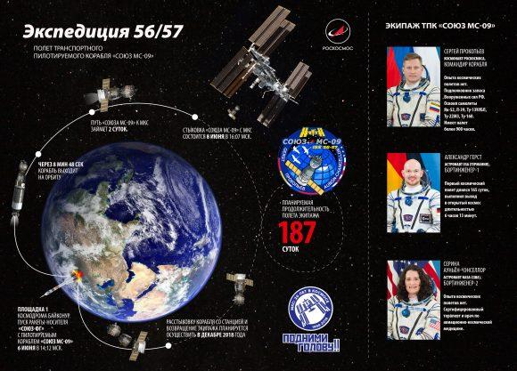 Tripulación de la MS-09 y fases del acoplamiento (Roscosmos).