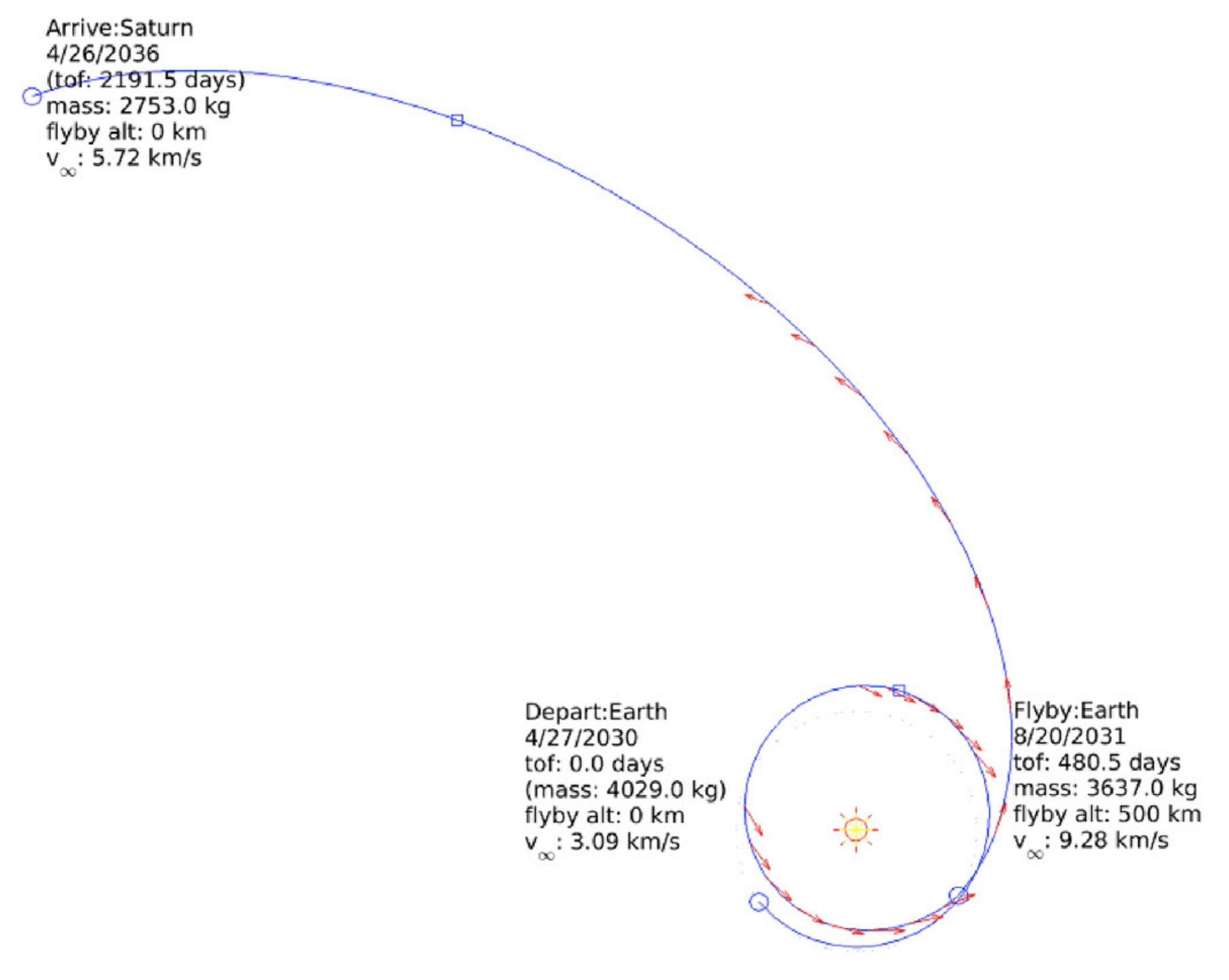 Misión E2T: una sonda europea con paneles solares para estudiar ...