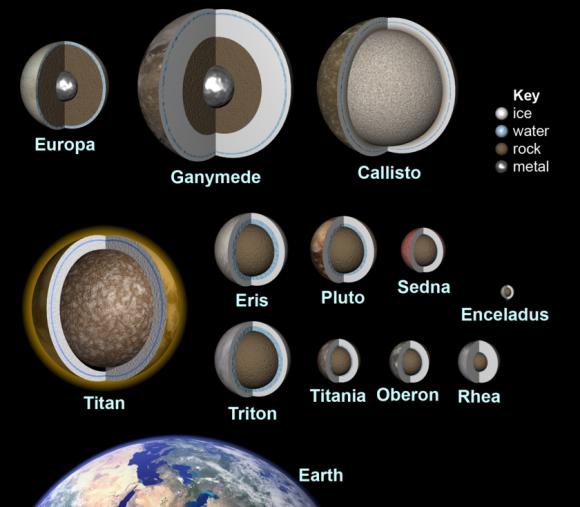 La paradoja de Fermi y los mundos habitables de nuestro sistema solar